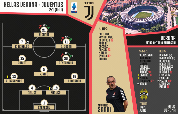 Serie A 2019/20 / 23. kolo / Hellas Verona - Juventus 2:1 (0:0)
