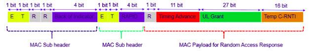 Random Access Response (RAR) pada 5G NR Standalone