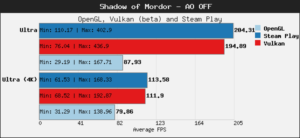 comparativo-de-shadow-of-mordor-03