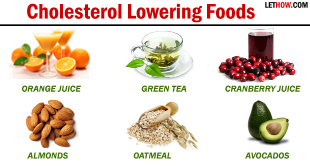 List Of Foods That Are High In Bad Cholesterol