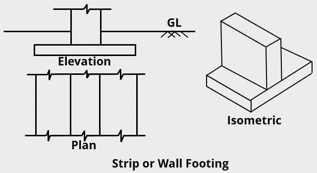 Strip or Wall Footing