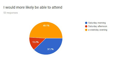 Quick survey results: Wednesday evening better than Saturday morning