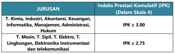 Pengumuman Rekrutmen Umum PLN Group Lokasi Bandar Lampung 2018