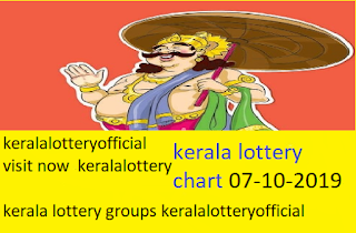 LIVE Kerala Lottery Result 07.10.2019 Pournami  Results