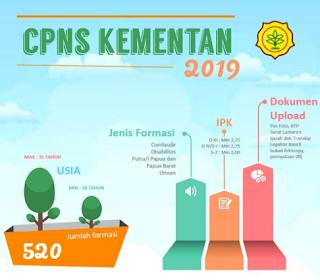 CPNS 2019 Kementerian Pertanian