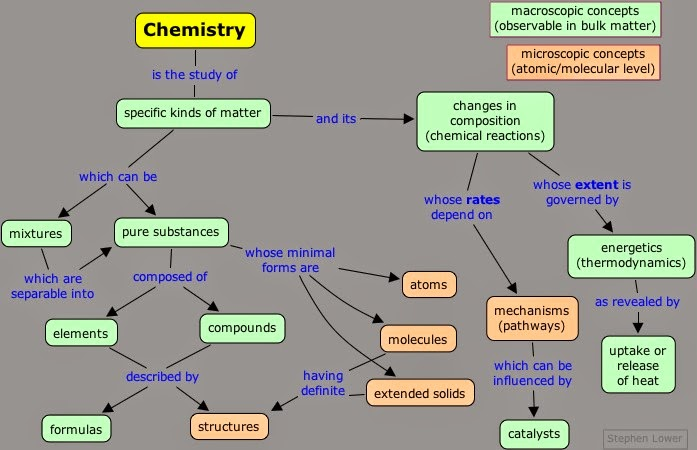 Organic Chemistry Concept Map.Concept Maps Pearls Of Chemistry