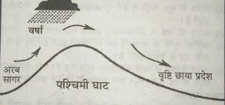 वृष्टि छाया प्रदेश, भारत की जलवायु