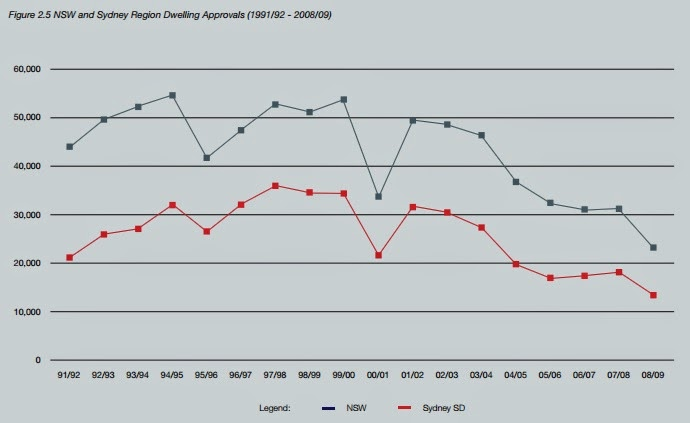Approvals fell away