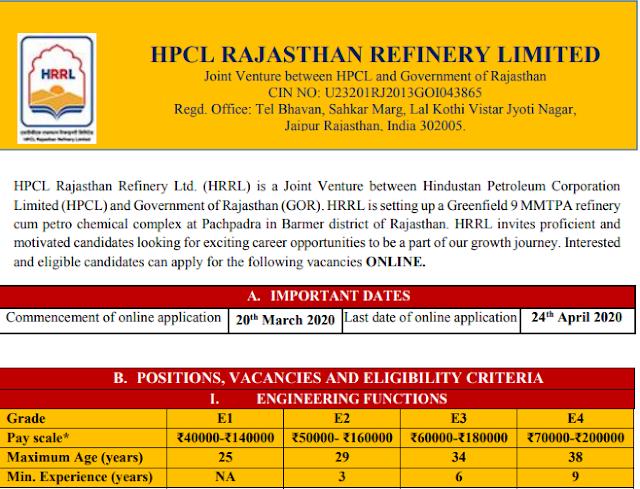 HRRL Engineers Vacancy 2020