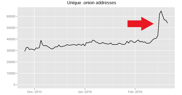 tor-onion-network
