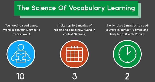 Science of Vocabulary Learning