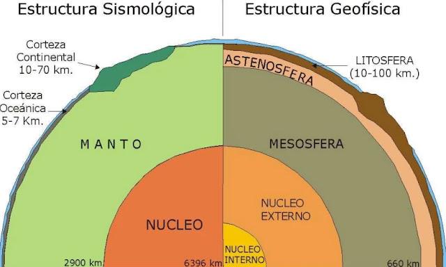 La estructura Sismológica divide a nuestro planeta en Corteza, Manto y Núcleo. Una clasificación más detallada a nivel Geofísico divide a nuestro planeta en: Litósfera, Astenósfera, Mesósfera, Núcleo Externo y Núcleo Interno.