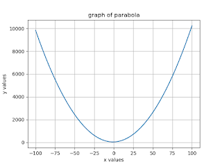 To Plotting the graph of Parabola, Hyperbola and Ellipse function?