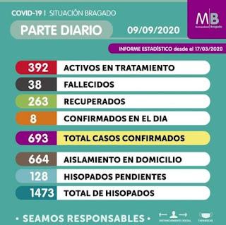 Coronavirus Bragado