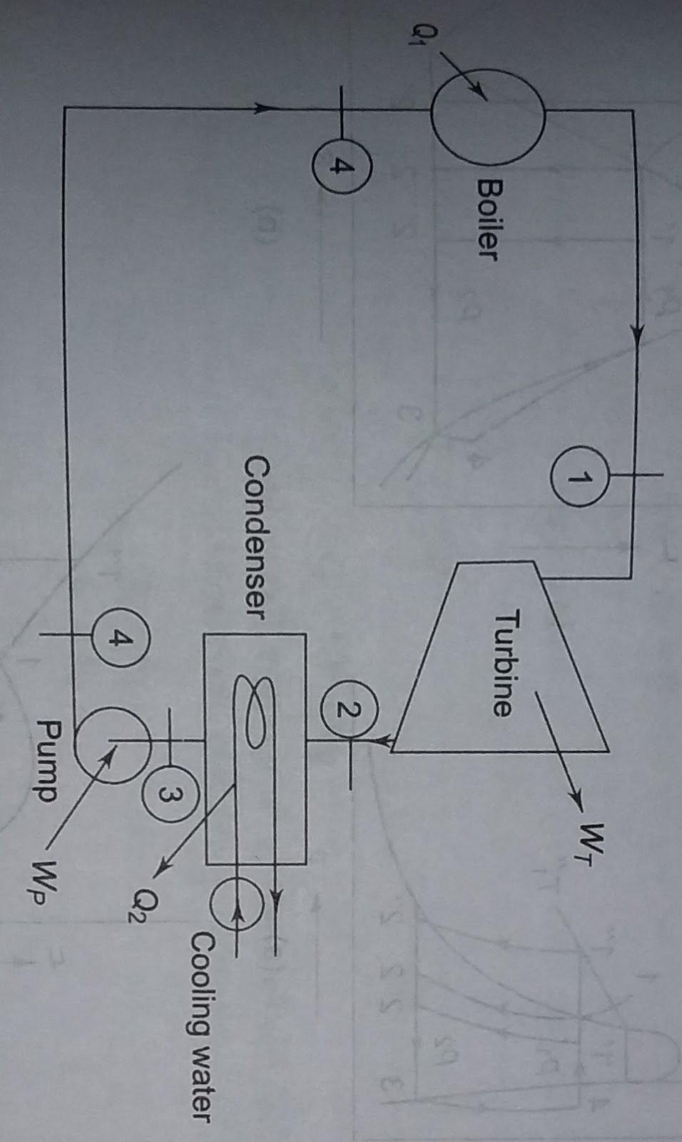 Engineering Thermodynamics Rankle Cycle Diagram And Equiations Rankine This Is A Reversible Figure 11 Showes The Flow Of
