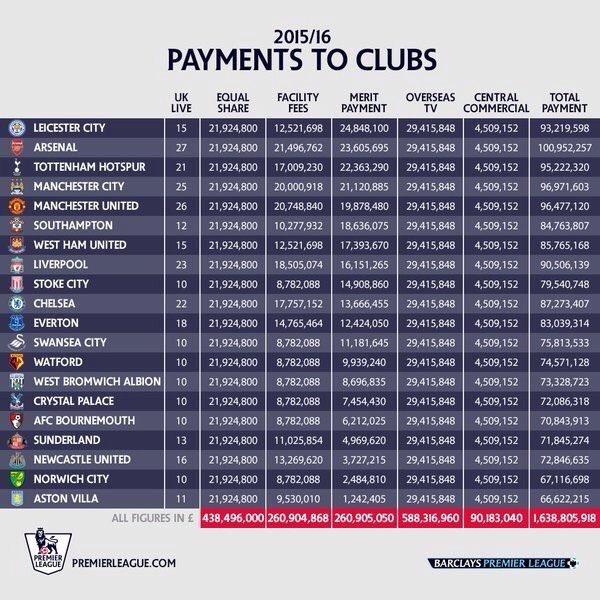Arrecadação de TV na Premier League ultrapassa £1,6 bilhões