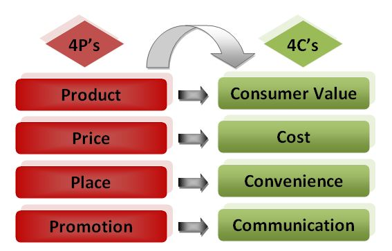 Tuy nhiên với quan điểm của mình, tôi vẫn nghĩ 4P vẫn có thể ứng dụng cho Internet Marketing như tên gọi của nó.