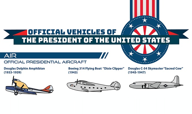 Official Vehicles of The President of The United States