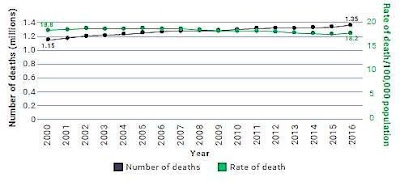 Grafik di Atas Menunjukkan Semakin Meningkatnya Korban Akibat Kecelakaan Kendaraan Tahun 2000 - 2016