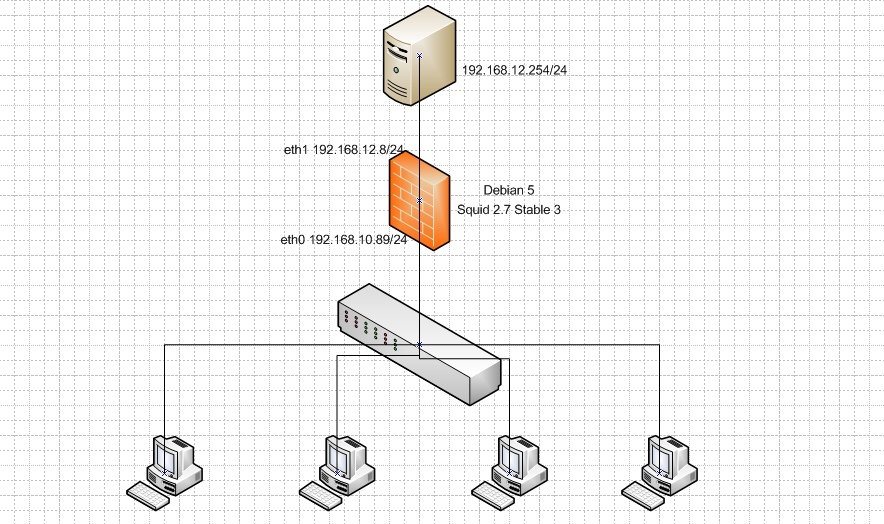 Proxy Server dengan Squid (Debian 5) #REKRUTMENSISJARGEN8