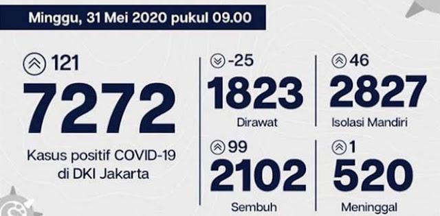 Kasus Covid-19 Jakarta Tembus 7.272 Orang, 2.102 Pasien Berhasil Disembuhkan