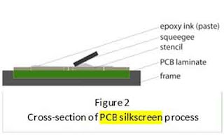 Method of Silk screening: