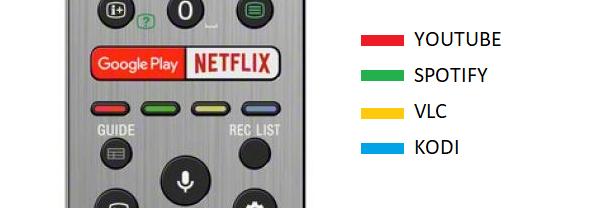 Edición botones mando tv sony