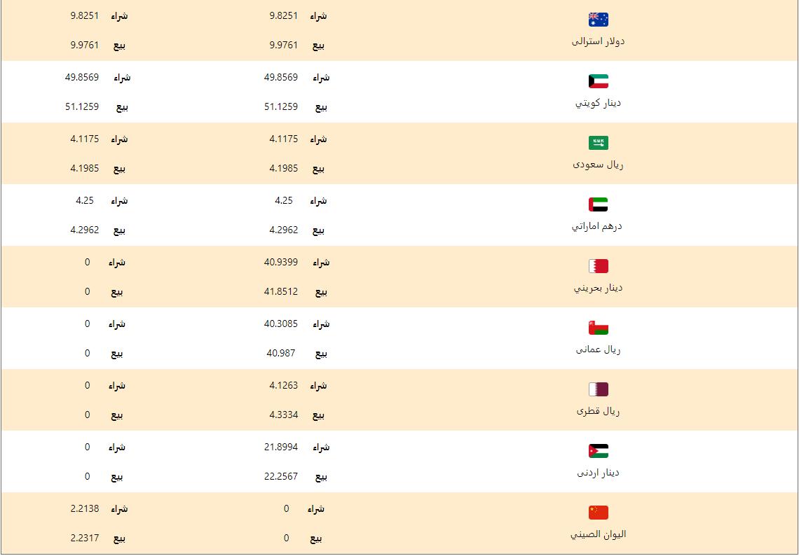 اسعار العملات اليوم السبت 18 ابريل 2020 اسعار العملات العربية والاجنبية