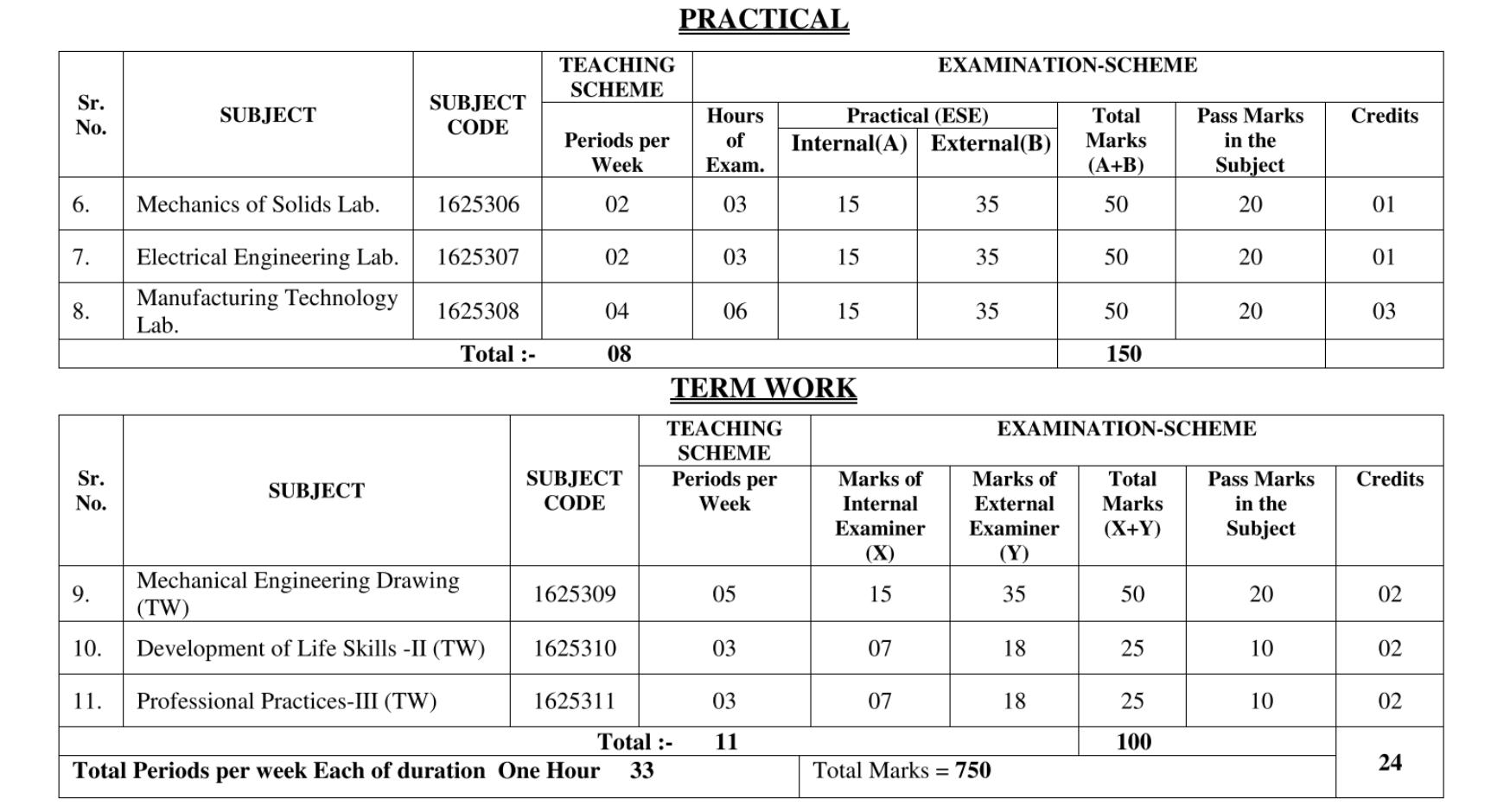 Download All Practical Of 3rd Sem Mechanical engg.   SBTE Bihar Polytechnic
