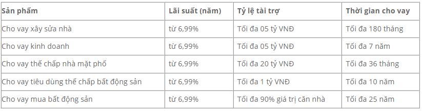 Lãi suất vay thế chấp sổ đỏ ngân hàng MSB mới nhất 2021