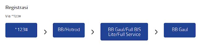 Cara Registrasi Paket BB GAUL XL
