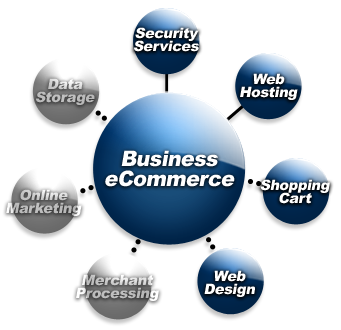 5 Basics To Start An E-Commerce Business In India