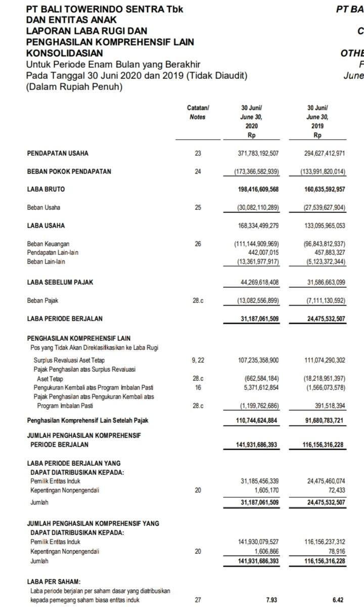 Laporan keuangan Bali Towerindo Sentra Tbk  Kuartal II tahun 2020