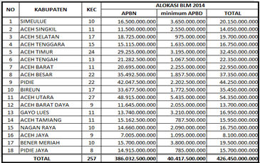 Loker Pnpm 2013 Aceh Informasi Lowongan Kerja Di Aceh Pnpm Mpd Kab Simeulue Provinsi Aceh Tahun 2014 Blm Pnpm Mpd Aceh Rp