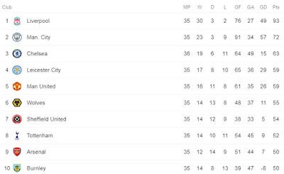 Cực nóng bảng xếp hạng Ngoại hạng Anh: Chelsea bứt tốc, MU kém mấy điểm? 3