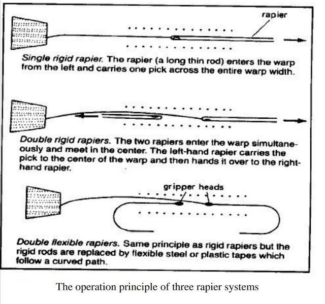 The operation principle of three rapier systems