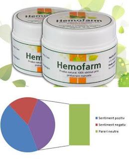hemofarm opinii crema forumuri tratament natural hemoroizi