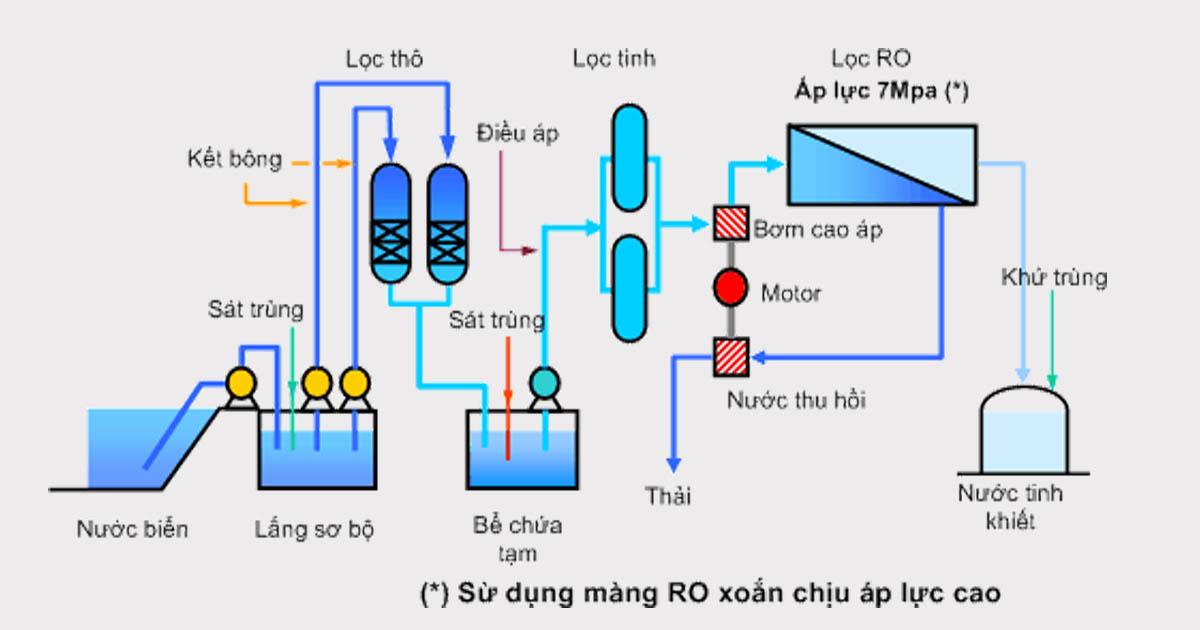 sơ đồ công nghệ xử lý nước thải sinh hoạt