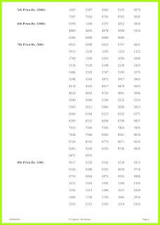 Win Win Lottery W-634 Results 20-9-2021 (Live Kerala Lottery Result)