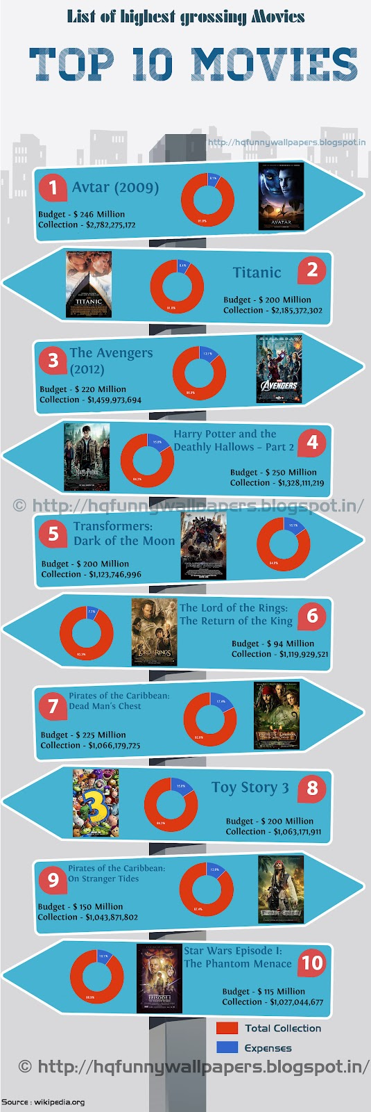List of TOP 10 Highest grossing movies world wide