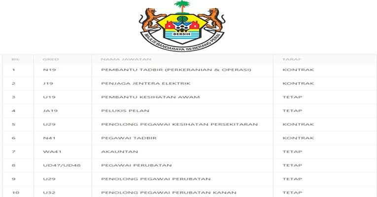 Kekosongan Terkini di Majlis Bandaraya Seberang Perai (MBSP)