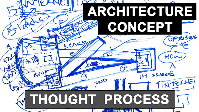 Architecture thought process