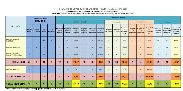 Taxa de ocupação dos leitos de UTI adulto , 50% para o SUS e 25 % para o particular,  20 leitos vagos para o Vale do Ribeira  (15/01)