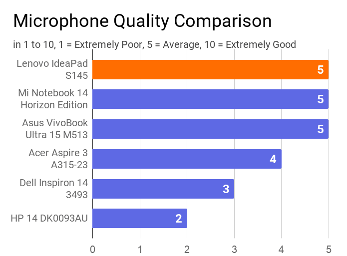 A chart on the comparison of microphone quality of this IdeaPad S145 with other laptops.