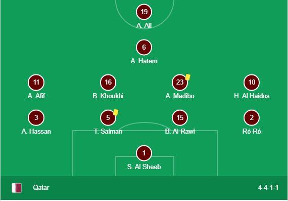 Qatar+Lineup+Formation