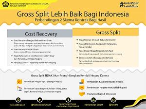 Gross Split Lebih Baik Demi Mewujudkan Energi Berkeadilan di Indonesia