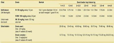 Penanganan bayi gres lahir terutama bayi berat tubuh lahir rendah  gobekasi Beberapa Obat yang Umum Digunakan Pada Bayi Baru Lahir dan BBLR