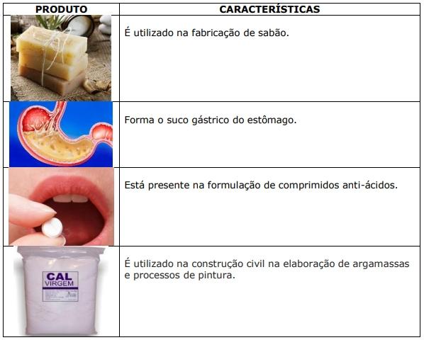 Produto / Características