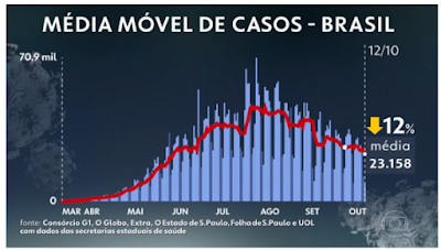 Taxa de transmissão da Covid-19 fica abaixo de 1 pela terceira semana seguida no Brasil, aponta Imperial College