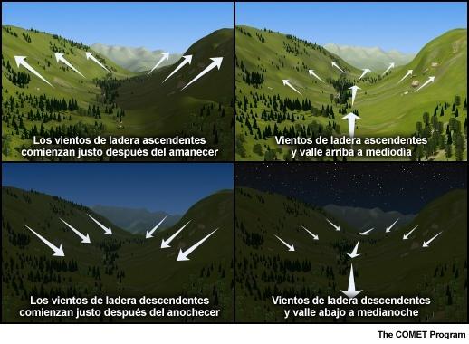 Curso de Parapente Aerología Brisas de montaña